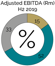 Adjusted EBITDA (Rm) H2 2019