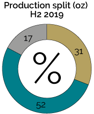 Production split (oz) H2 2019