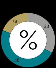Reserve Split 2020